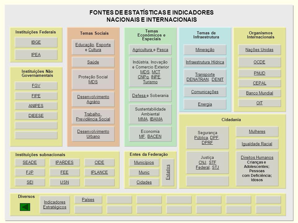 27 Secretaria de Planejamento e Investimentos Estratégicos IBGE IPEA Instituições Federais EducaçãoEducação, EsporteEsporte e CulturaCultura Saúde Tem