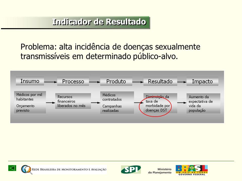 33 Problema: alta incidência de doenças sexualmente transmissíveis em determinado público-alvo. Indicador de Resultado