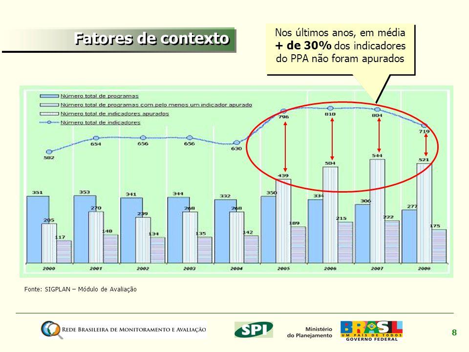 8 Fonte: SIGPLAN – Módulo de Avaliação Nos últimos anos, em média + de 30% dos indicadores do PPA não foram apurados Fatores de contexto