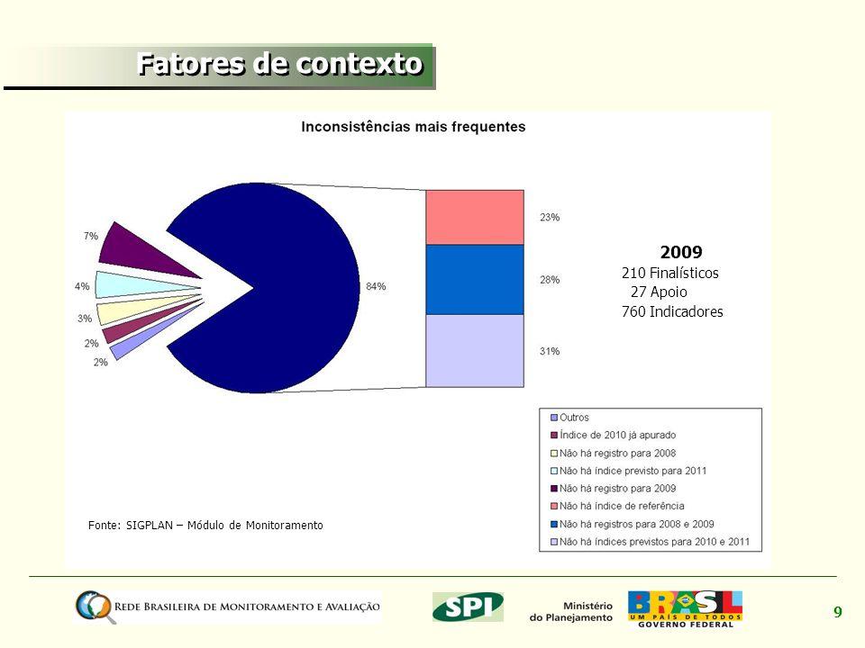 9 Fonte: SIGPLAN – Módulo de Monitoramento 2009 210 Finalísticos 27 Apoio 760 Indicadores