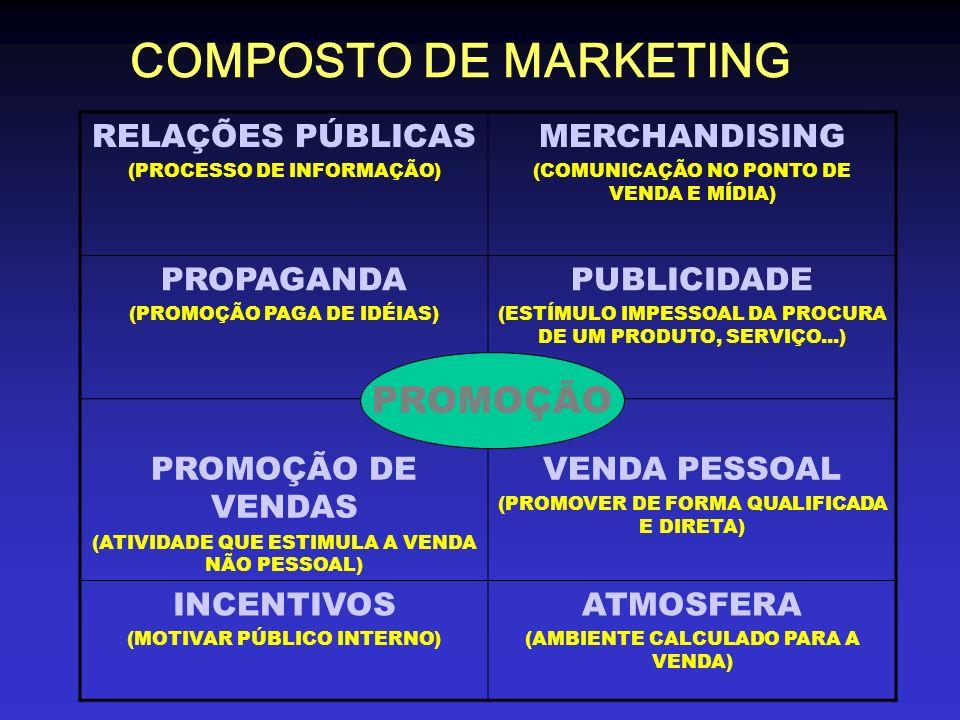 RELAÇÕES PÚBLICAS (PROCESSO DE INFORMAÇÃO) MERCHANDISING (COMUNICAÇÃO NO PONTO DE VENDA E MÍDIA) PROPAGANDA (PROMOÇÃO PAGA DE IDÉIAS) PUBLICIDADE (EST