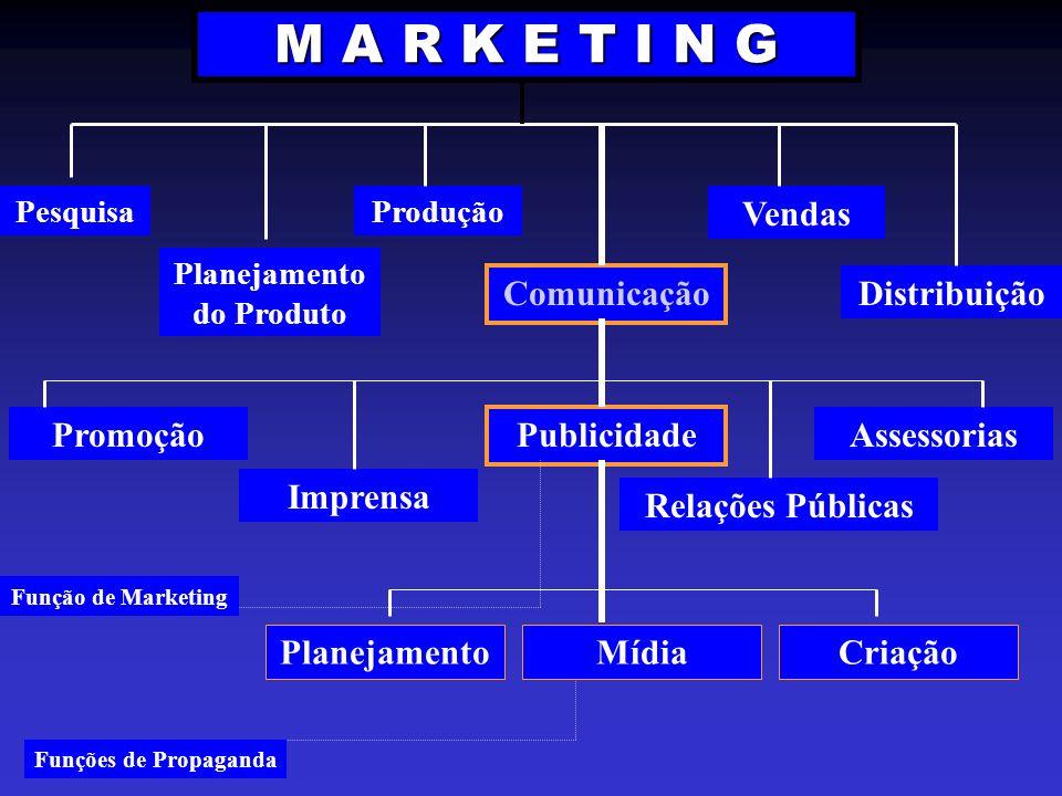 M A R K E T I N G Pesquisa Planejamento do Produto Produção Vendas Distribuição Comunicação Publicidade AssessoriasPromoção MídiaCriaçãoPlanejamento F