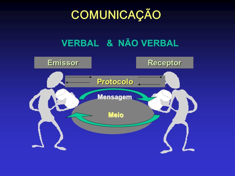 COMUNICAÇÃO VERBAL & NÃO VERBAL EmissorReceptor Protocolo Mensagem Meio