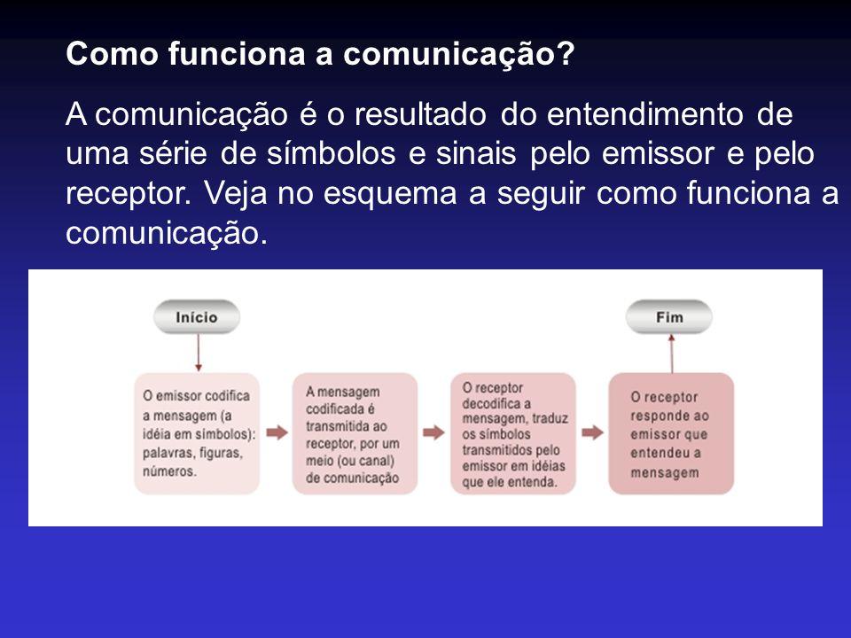 Como funciona a comunicação? A comunicação é o resultado do entendimento de uma série de símbolos e sinais pelo emissor e pelo receptor. Veja no esque