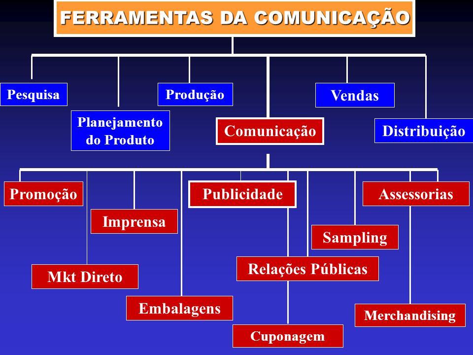 FERRAMENTAS DA COMUNICAÇÃO Pesquisa Planejamento do Produto Produção Vendas Distribuição Comunicação Promoção Embalagens Sampling Mkt Direto Imprensa