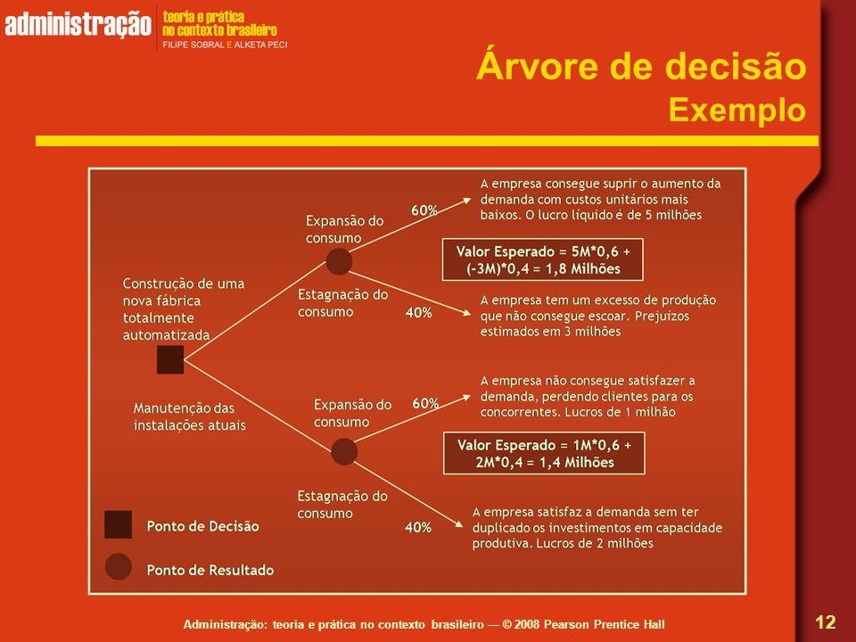 Administração: teoria e prática no contexto brasileiro © 2008 Pearson Prentice Hall Árvore de decisão Exemplo 12