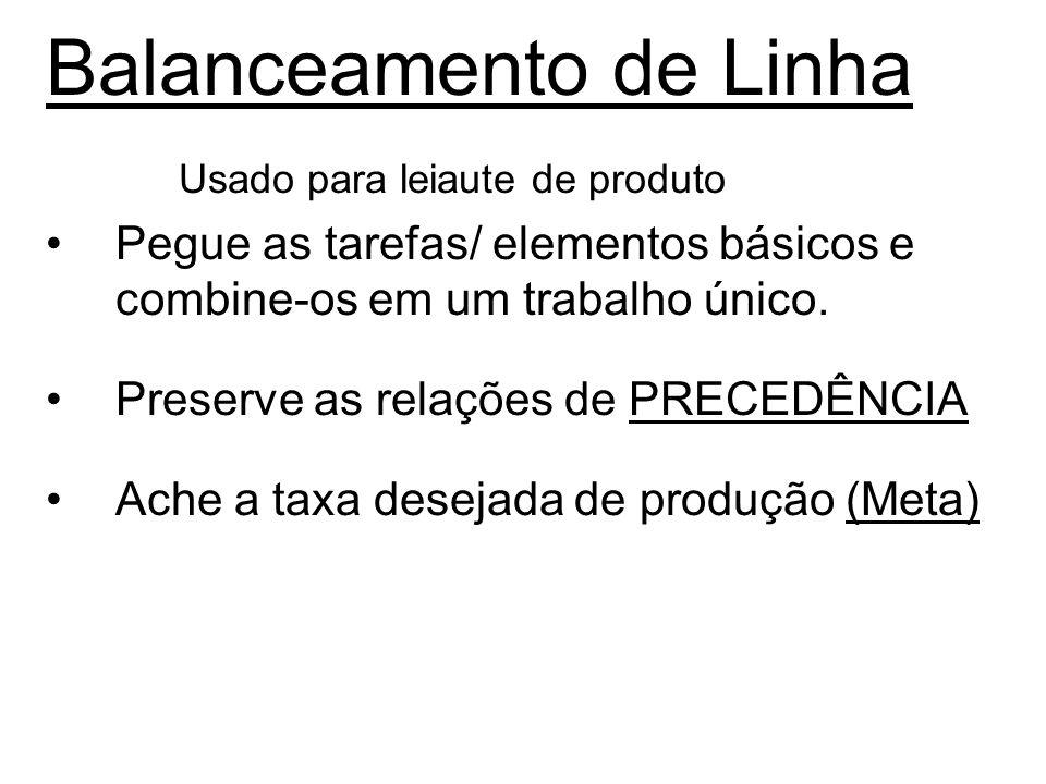 Balanceamento de Linha Usado para leiaute de produto Pegue as tarefas/ elementos básicos e combine-os em um trabalho único. Preserve as relações de PR