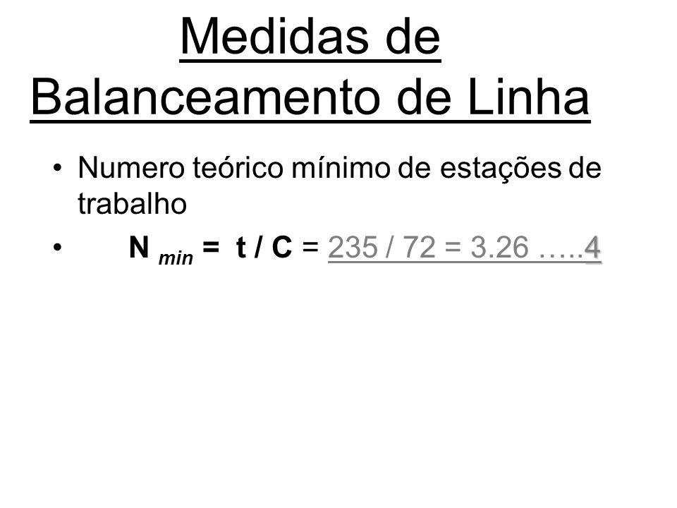 Medidas de Balanceamento de Linha Numero teórico mínimo de estações de trabalho 4 N min = t / C = 235 / 72 = 3.26 …..4