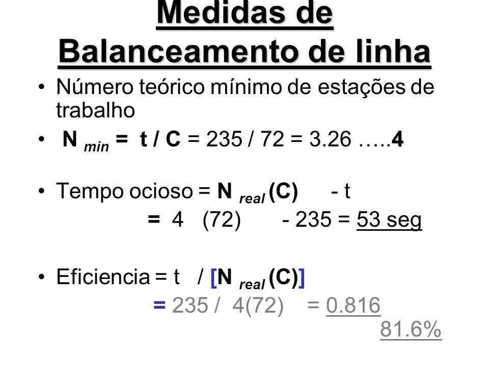 Medidas de Balanceamento de linha Número teórico mínimo de estações de trabalho 4 N min = t / C = 235 / 72 = 3.26 …..4 Tempo ocioso = N real (C) - t =