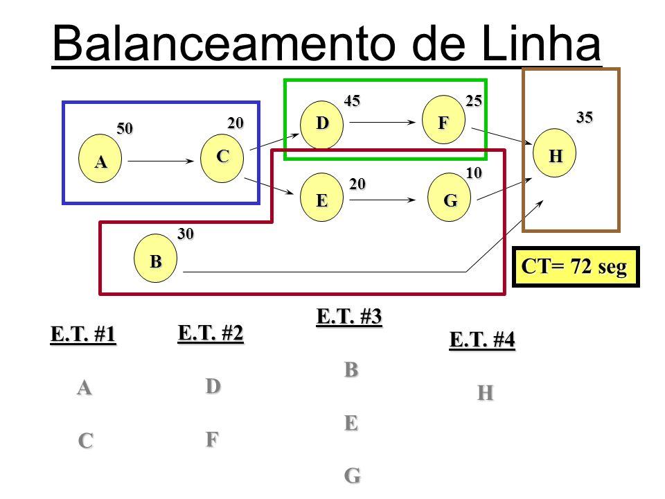 Balanceamento de LinhaA 50 B 30 C 20 D45E 20 F25G 10 H 35 E.T. #1 A C CT= 72 seg E.T. #2 D F E.T. #3 B E G E.T. #4 H