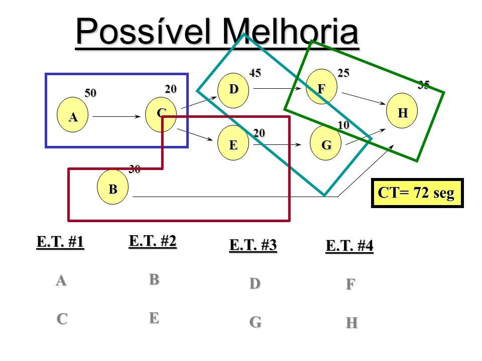Possível Melhoria A 50 B 30 C 20 D45E 20 F25G 10 H 35 E.T. #1 A C E.T. #2 B E E.T. #3 D G E.T. #4 F H CT= 72 seg
