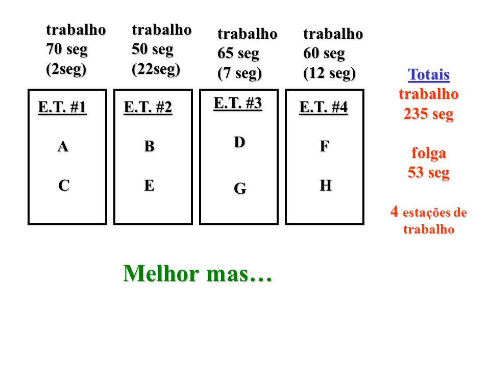 trabalho 70 seg (2seg) E.T. #1 A Ctrabalho 50 seg (22seg) E.T. #2 B E trabalho 65 seg (7 seg) E.T. #3 D Gtrabalho 60 seg (12 seg) E.T. #4 FH Totaistra