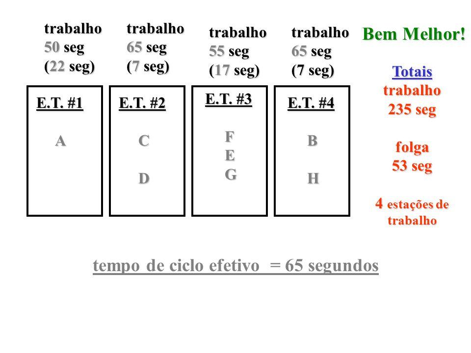 trabalho 50 seg (22 seg) E.T. #1 A trabalho 65 seg (7 seg) E.T. #2 C D trabalho 55 seg (17 seg) E.T. #3 F E Gtrabalho 65 seg (7 seg) E.T. #4 BH Totais