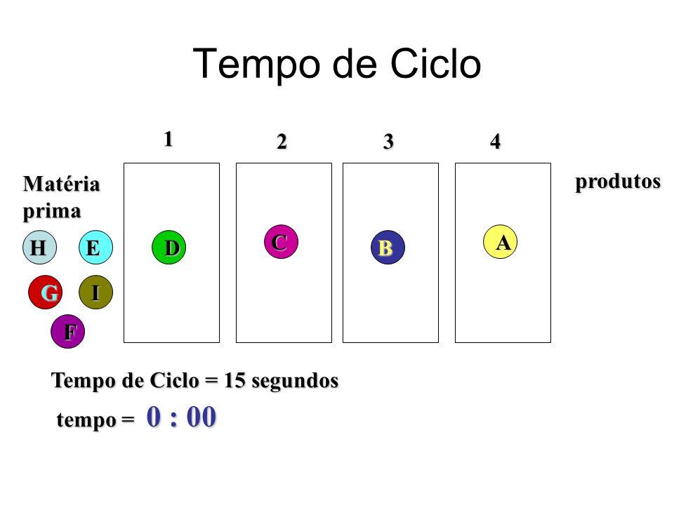 Tempo de Ciclo Matériaprima 1 234 Tempo de Ciclo = 15 segundos tempo = 0 : 00 produtos H G F ED C B A I