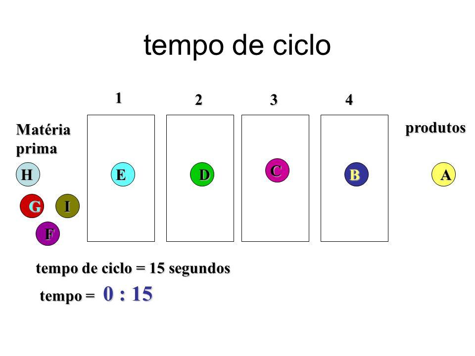 tempo de ciclo Matériaprima 1 234 tempo de ciclo = 15 segundos tempo = 0 : 15 produtosH G F ED C BA I