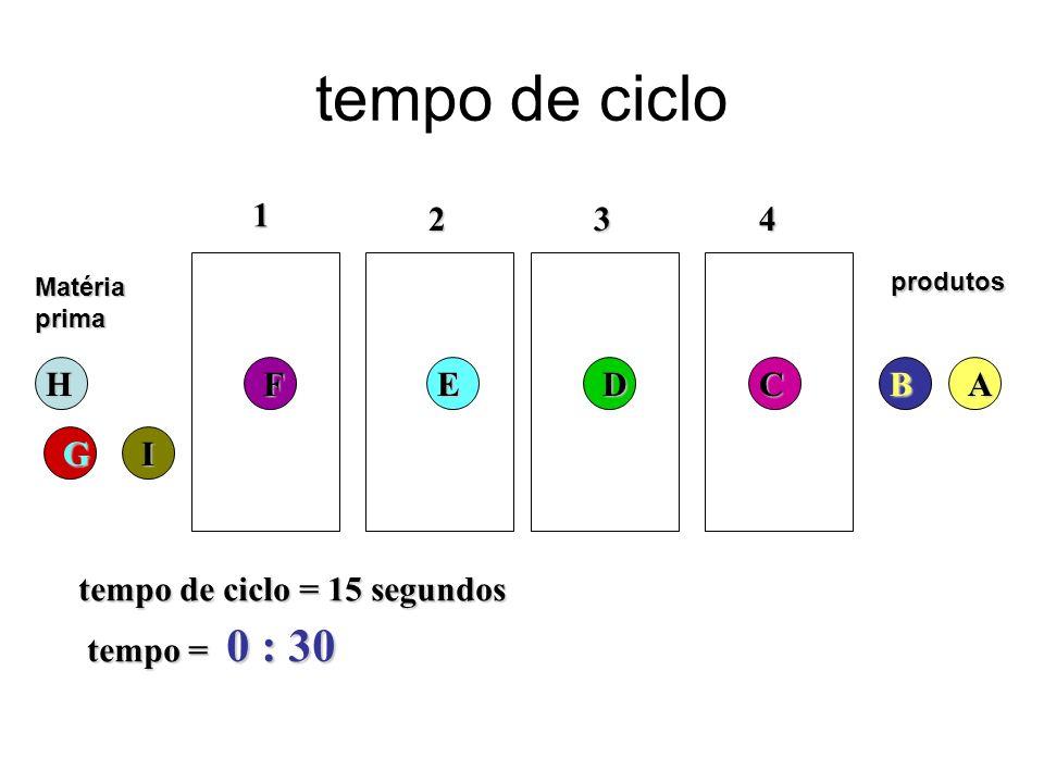 tempo de ciclo Matériaprima 1 234 tempo de ciclo = 15 segundos tempo = 0 : 30 produtosH G FEDCBA I