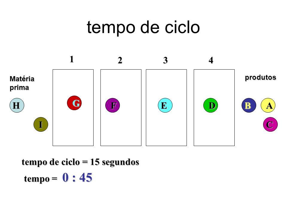 tempo de ciclo Matériaprima 1 234 tempo de ciclo = 15 segundos tempo = 0 : 45 produtosH G FED C BA I
