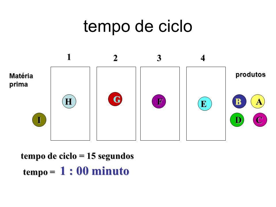 tempo de ciclo Matériaprima 1 234 tempo de ciclo = 15 segundos tempo = 1 : 00 minuto produtosH G F E DC BA I