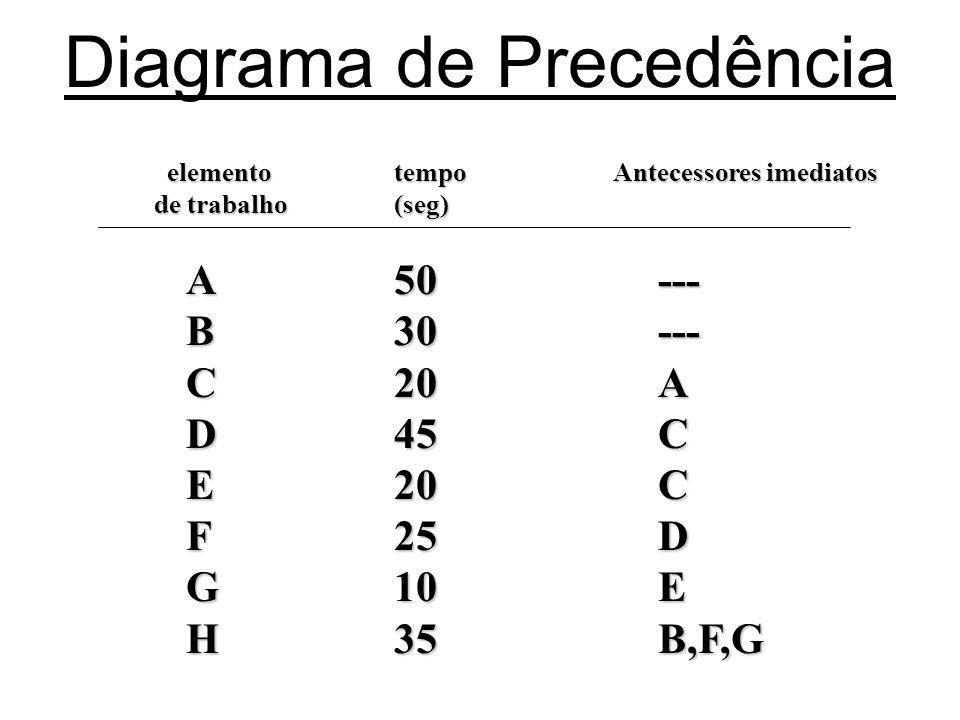 Diagrama de Precedência elemento elemento de trabalho tempo(seg) Antecessores imediatos Antecessores imediatos ABCDEFGH5030204520251035------ACCDEB,F,