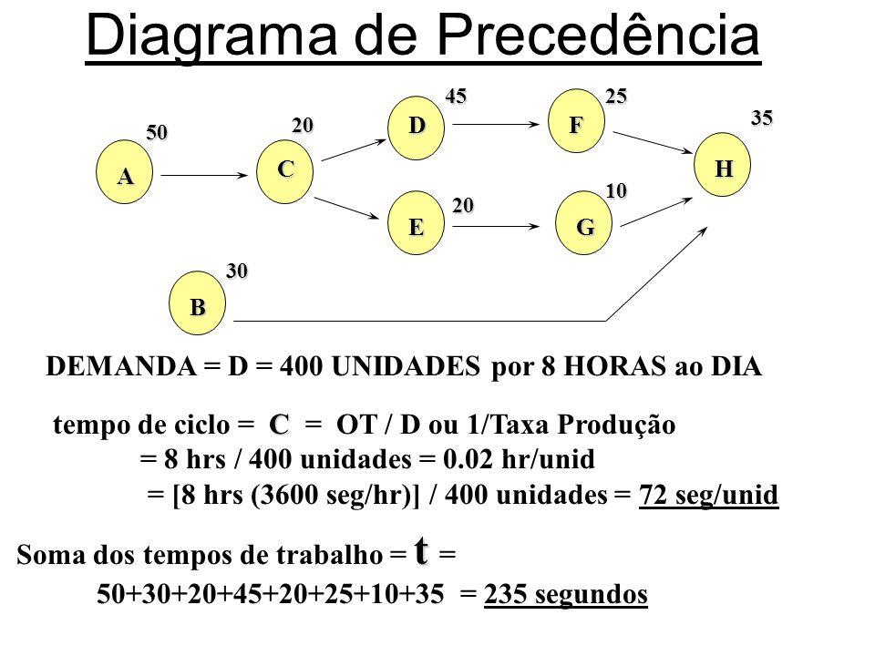 Diagrama de Precedência A50 B30 C20 D45 E20 F25 G10 H35 DEMANDA = D = 400 UNIDADES por 8 HORAS ao DIA C tempo de ciclo = C = OT / D ou 1/Taxa Produção