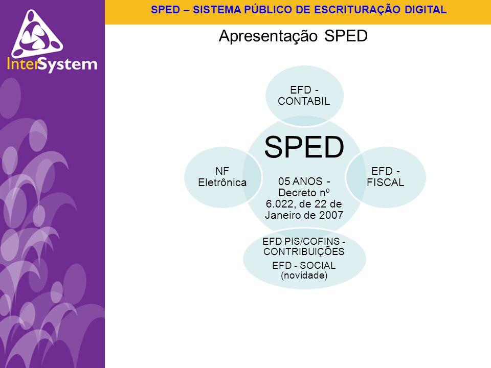 SPED – SISTEMA PÚBLICO DE ESCRITURAÇÃO DIGITAL SPED 05 ANOS - Decreto nº 6.022, de 22 de Janeiro de 2007 EFD - CONTABIL EFD - FISCAL EFD PIS/COFINS -