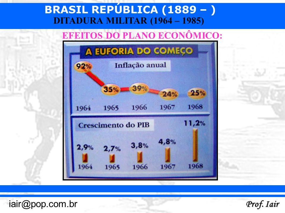 BRASIL REPÚBLICA (1889 – ) Prof. Iair iair@pop.com.br DITADURA MILITAR (1964 – 1985) EFEITOS DO PLANO ECONÔMICO: