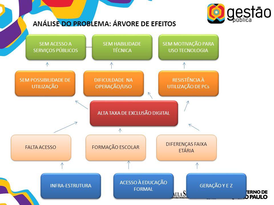 ALTA TAXA DE EXCLUSÃO DIGITAL FALTA ACESSO FORMAÇÃO ESCOLAR DIFERENÇAS FAIXA ETÁRIA INFRA-ESTRUTURA ACESSO À EDUCAÇÃO FORMAL GERAÇÃO Y E Z ANÁLISE DO PROBLEMA: ÁRVORE DE EFEITOS SEM POSSIBILIDADE DE UTILIZAÇÃO DIFICULDADE NA OPERAÇÃO/USO RESISTÊNCIA À UTILIZAÇÃO DE PCs SEM ACESSO A SERVIÇOS PÚBLICOS SEM HABILIDADE TÉCNICA SEM MOTIVAÇÃO PARA USO TECNOLOGIA