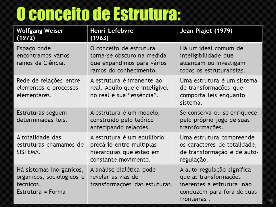 (4) Wolfgang Weiser (1972) Henri Lefebvre (1963) Jean Piajet (1979) Espaço onde encontramos vários ramos da Ciência. O conceito de estrutura torna-se