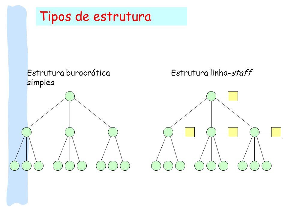 Tipos de estrutura Estrutura burocrática simples Estrutura linha-staff