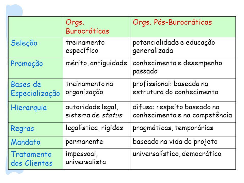 Orgs. Burocráticas Orgs. Pós-Burocráticas Seleção treinamento específico potencialidade e educação generalizada Promoção mérito, antiguidadeconhecimen