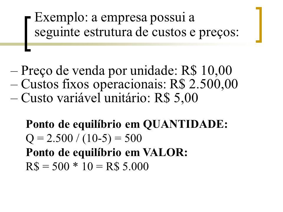 Exemplo: a empresa possui a seguinte estrutura de custos e preços: – Preço de venda por unidade: R$ 10,00 – Custos fixos operacionais: R$ 2.500,00 – C