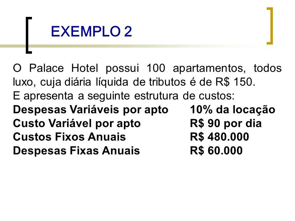 EXEMPLO 2 O Palace Hotel possui 100 apartamentos, todos luxo, cuja diária líquida de tributos é de R$ 150. E apresenta a seguinte estrutura de custos: