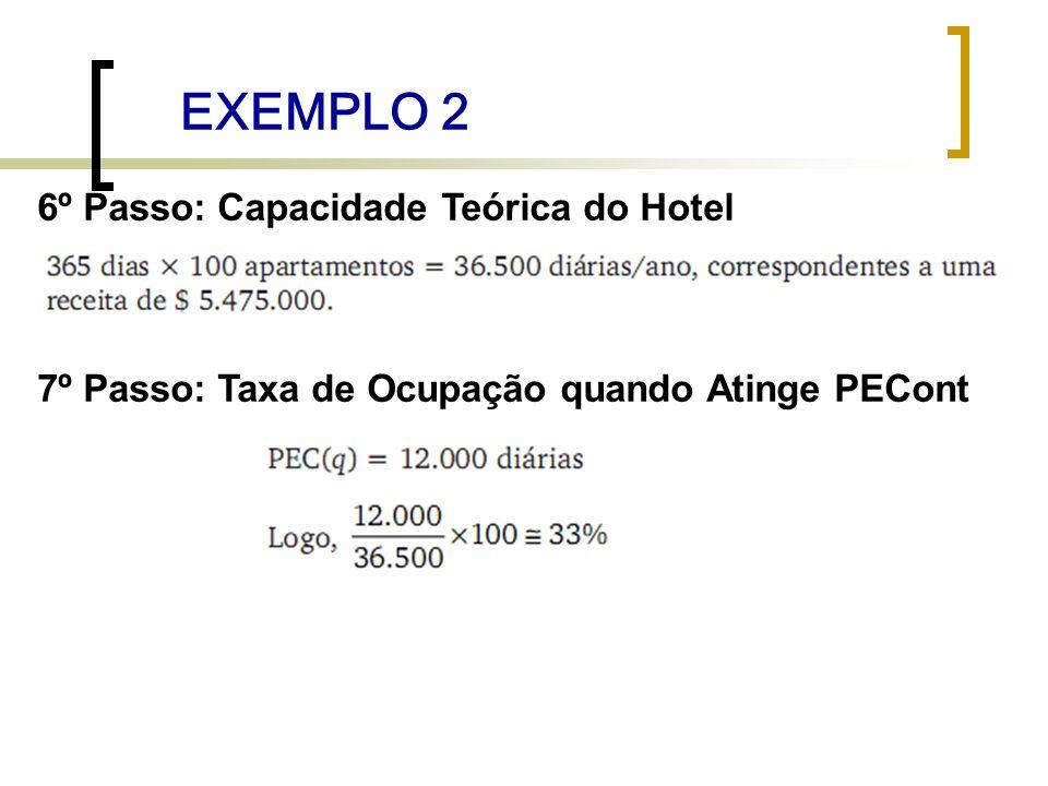 EXEMPLO 2 6º Passo: Capacidade Teórica do Hotel 7º Passo: Taxa de Ocupação quando Atinge PECont