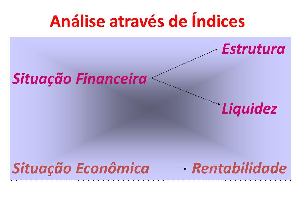 Estrutura Situação Financeira Liquidez Situação Econômica Rentabilidade Análise através de Índices