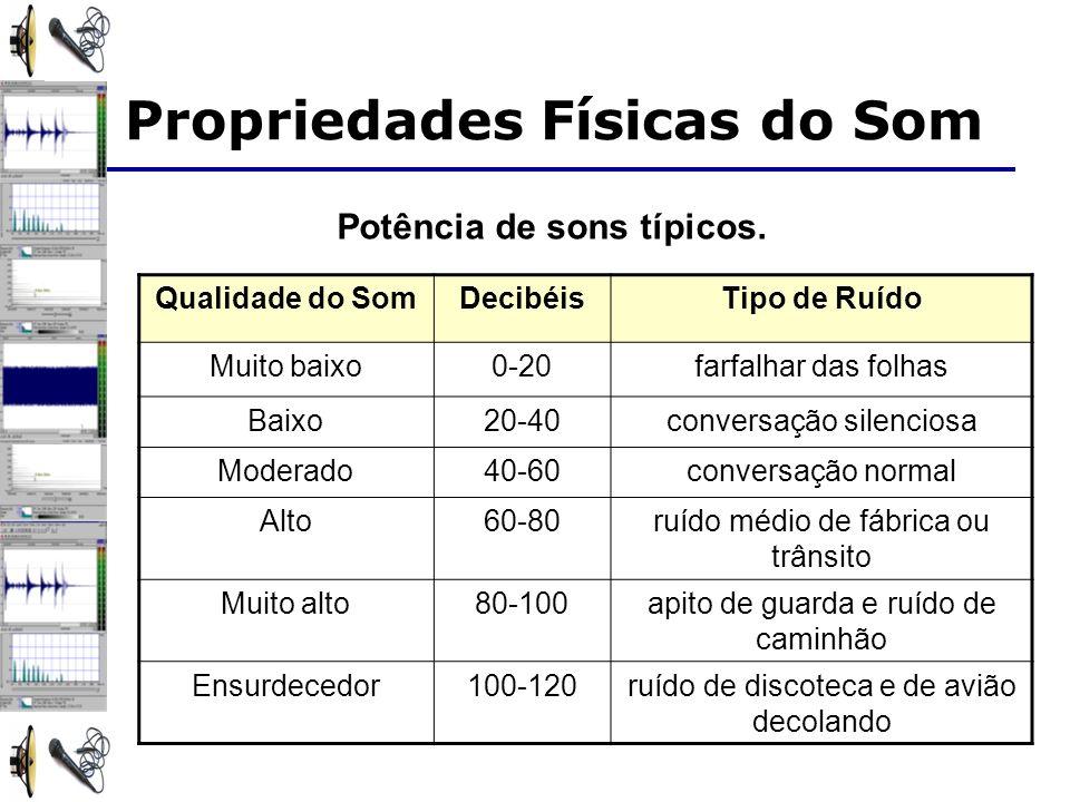 Potência de sons típicos. Propriedades Físicas do Som Qualidade do SomDecibéisTipo de Ruído Muito baixo0-20farfalhar das folhas Baixo20-40conversação
