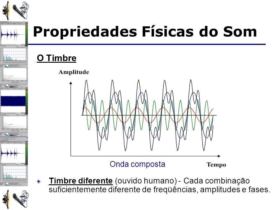 O Timbre Timbre diferente (ouvido humano) - Cada combinação suficientemente diferente de freqüências, amplitudes e fases. Onda composta Propriedades F