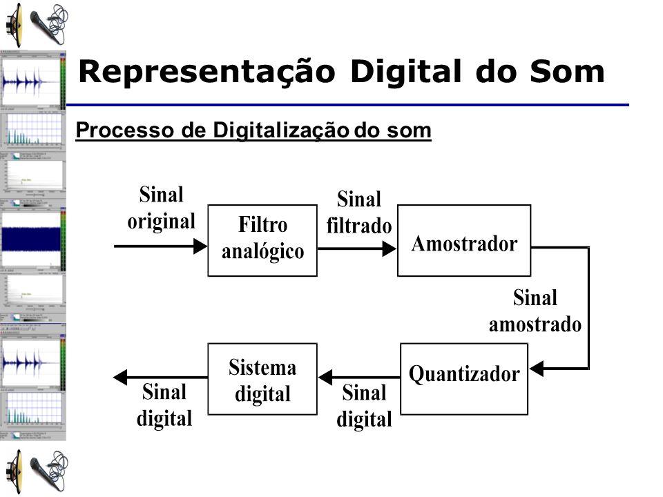 Processo de Digitalização do som Representação Digital do Som