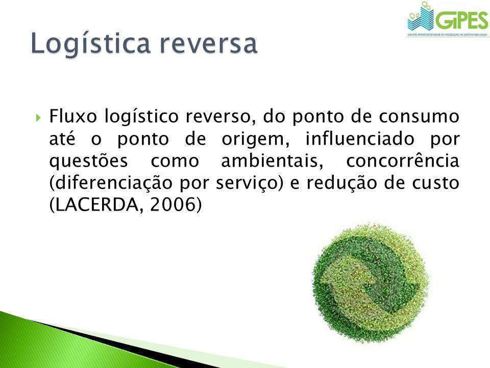 Fluxo logístico reverso, do ponto de consumo até o ponto de origem, influenciado por questões como ambientais, concorrência (diferenciação por serviço