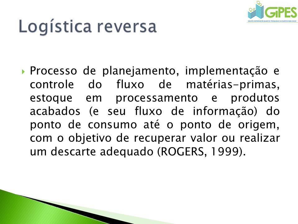 Processo de planejamento, implementação e controle do fluxo de matérias-primas, estoque em processamento e produtos acabados (e seu fluxo de informaçã