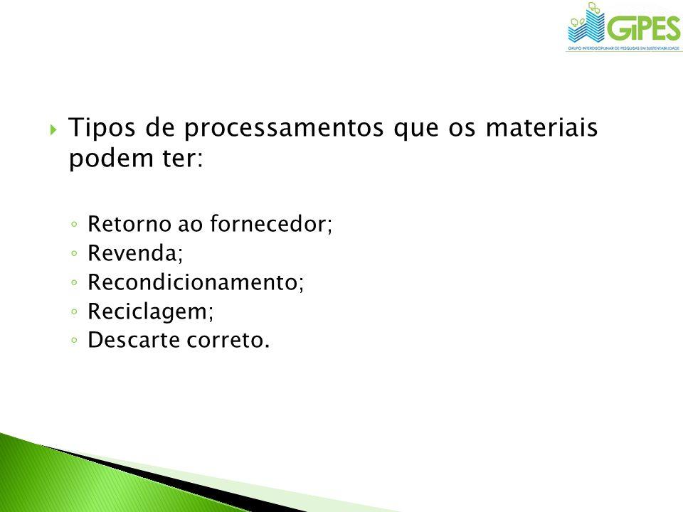 Tipos de processamentos que os materiais podem ter: Retorno ao fornecedor; Revenda; Recondicionamento; Reciclagem; Descarte correto.