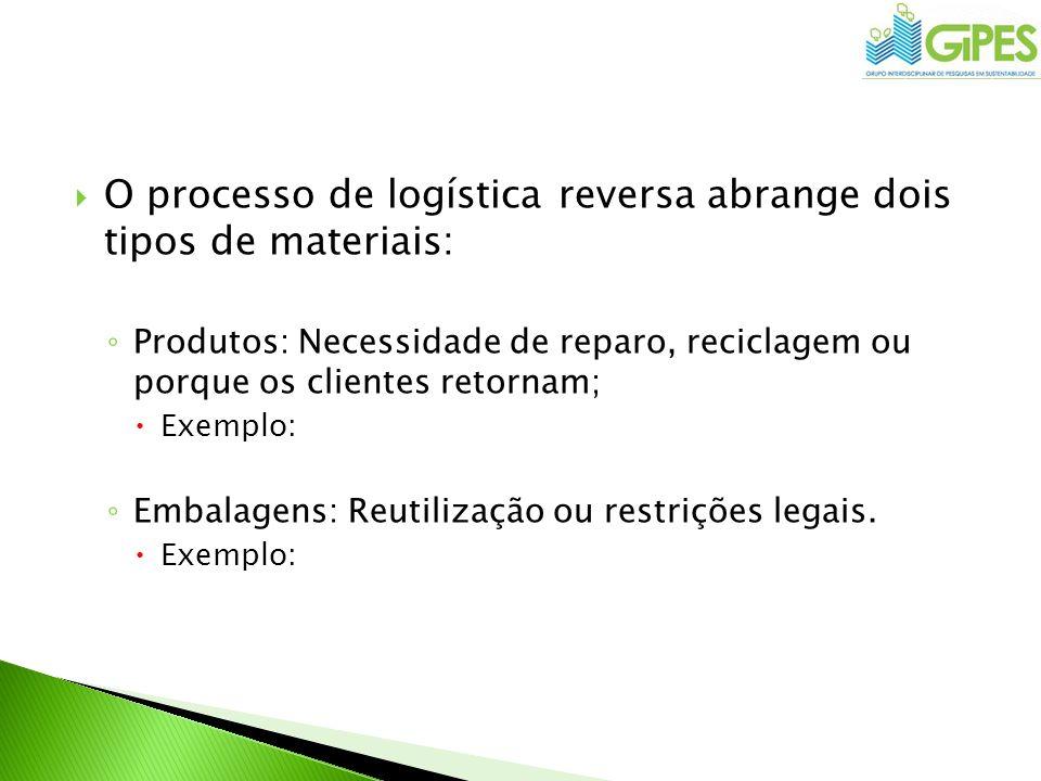 O processo de logística reversa abrange dois tipos de materiais: Produtos: Necessidade de reparo, reciclagem ou porque os clientes retornam; Exemplo: