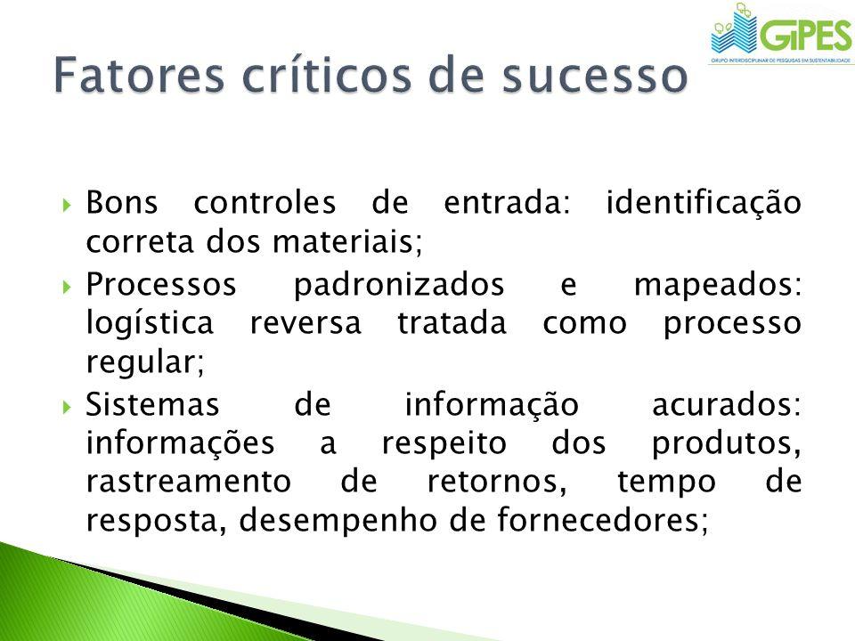 Bons controles de entrada: identificação correta dos materiais; Processos padronizados e mapeados: logística reversa tratada como processo regular; Si