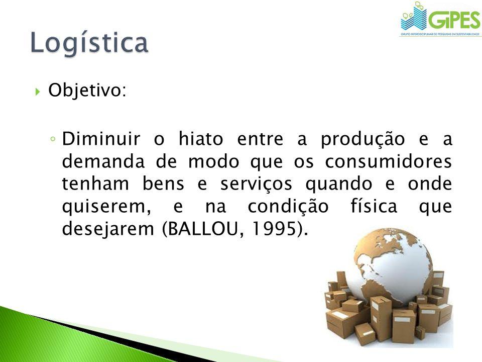 Missão Colocar as mercadorias ou serviços certos no lugar e no instante corretos e na condição desejada, ao menor custo possível (BALLOU, 1995).