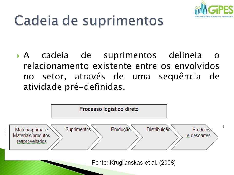 A cadeia de suprimentos delineia o relacionamento existente entre os envolvidos no setor, através de uma sequência de atividade pré-definidas. Fonte: