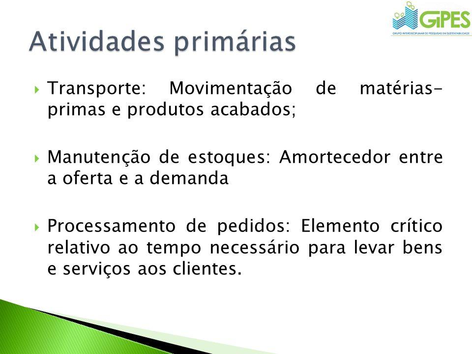 Transporte: Movimentação de matérias- primas e produtos acabados; Manutenção de estoques: Amortecedor entre a oferta e a demanda Processamento de pedi