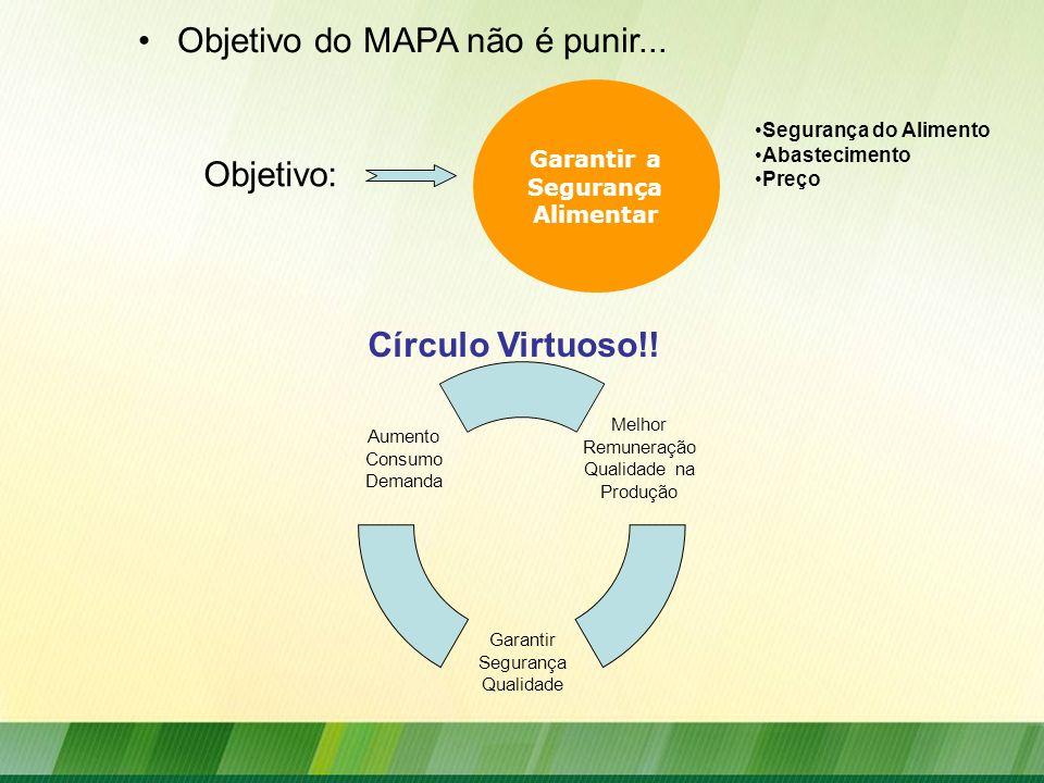Objetivo do MAPA não é punir... Objetivo: Melhor Remuneração Qualidade na Produção Garantir Segurança Qualidade Aumento Consumo Demanda Círculo Virtuo