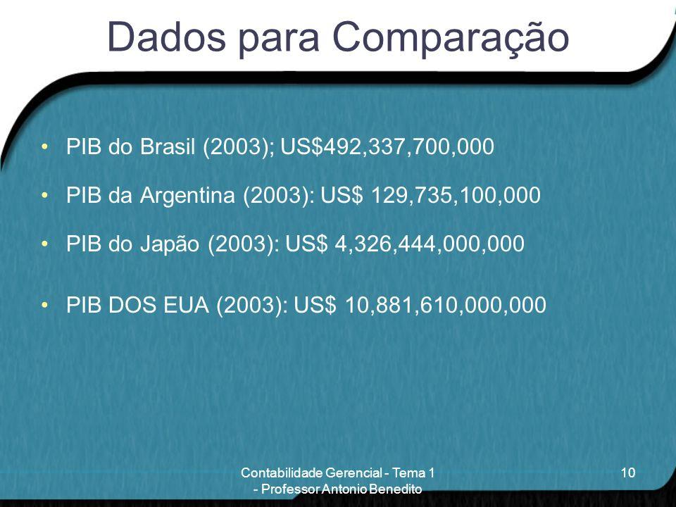 Dados para Comparação PIB do Brasil (2003); US$492,337,700,000 PIB da Argentina (2003): US$ 129,735,100,000 PIB do Japão (2003): US$ 4,326,444,000,000