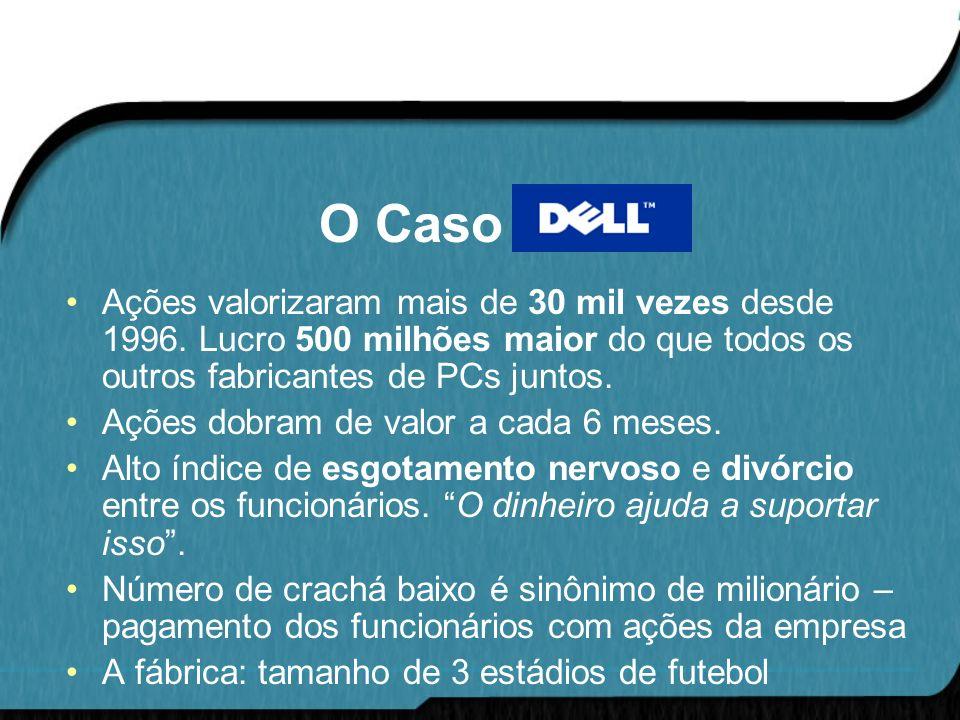 O Caso DELL Ações valorizaram mais de 30 mil vezes desde 1996. Lucro 500 milhões maior do que todos os outros fabricantes de PCs juntos. Ações dobram