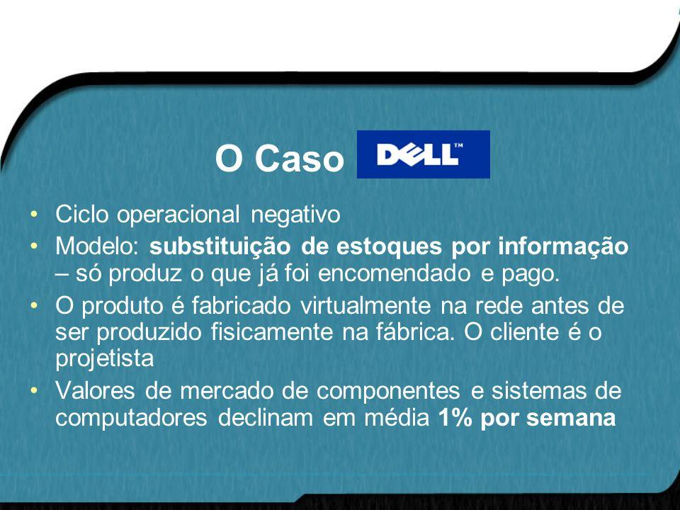 O Caso DELL Ciclo operacional negativo Modelo: substituição de estoques por informação – só produz o que já foi encomendado e pago. O produto é fabric