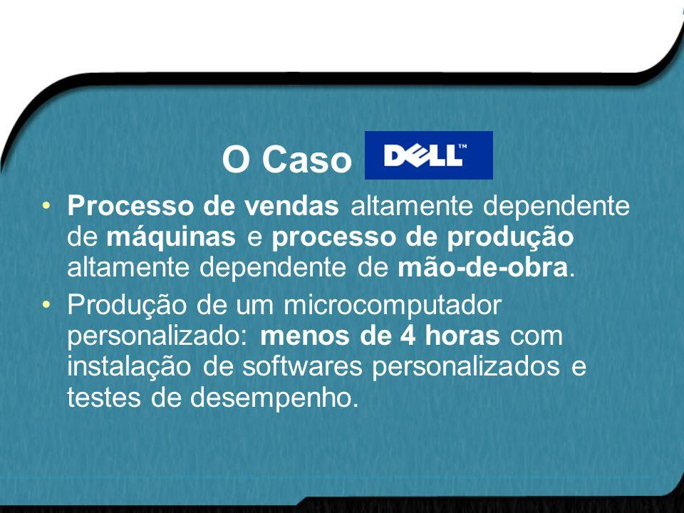 O Caso DELL Processo de vendas altamente dependente de máquinas e processo de produção altamente dependente de mão-de-obra. Produção de um microcomput